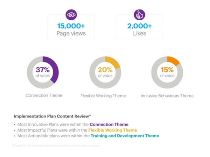 A graphic showing audience response to presented themes.