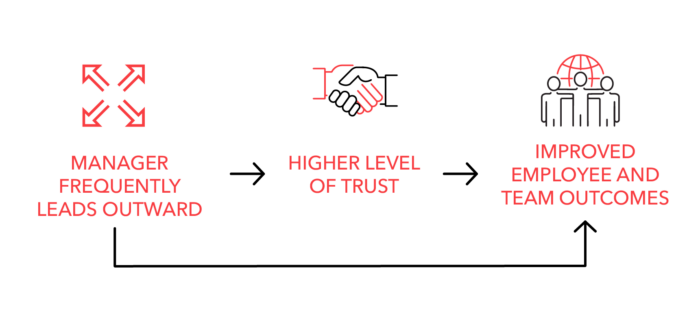 Manager frequently leads outward --> higher level of trust --> improved employee and team outcomes