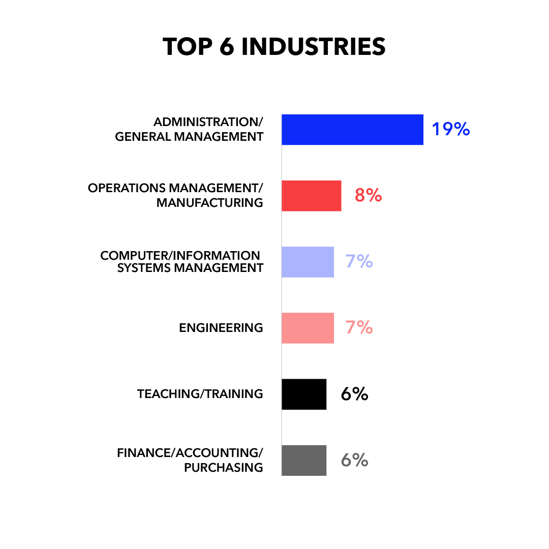 Top 6 Industries: Administration/General Management 19%; Operations Management/Manufacturing 8%; Computer/Information Systems Management 7%; Engineering 7%; Teaching/Training 6%; Finance/Accounting/Purchasing 6%