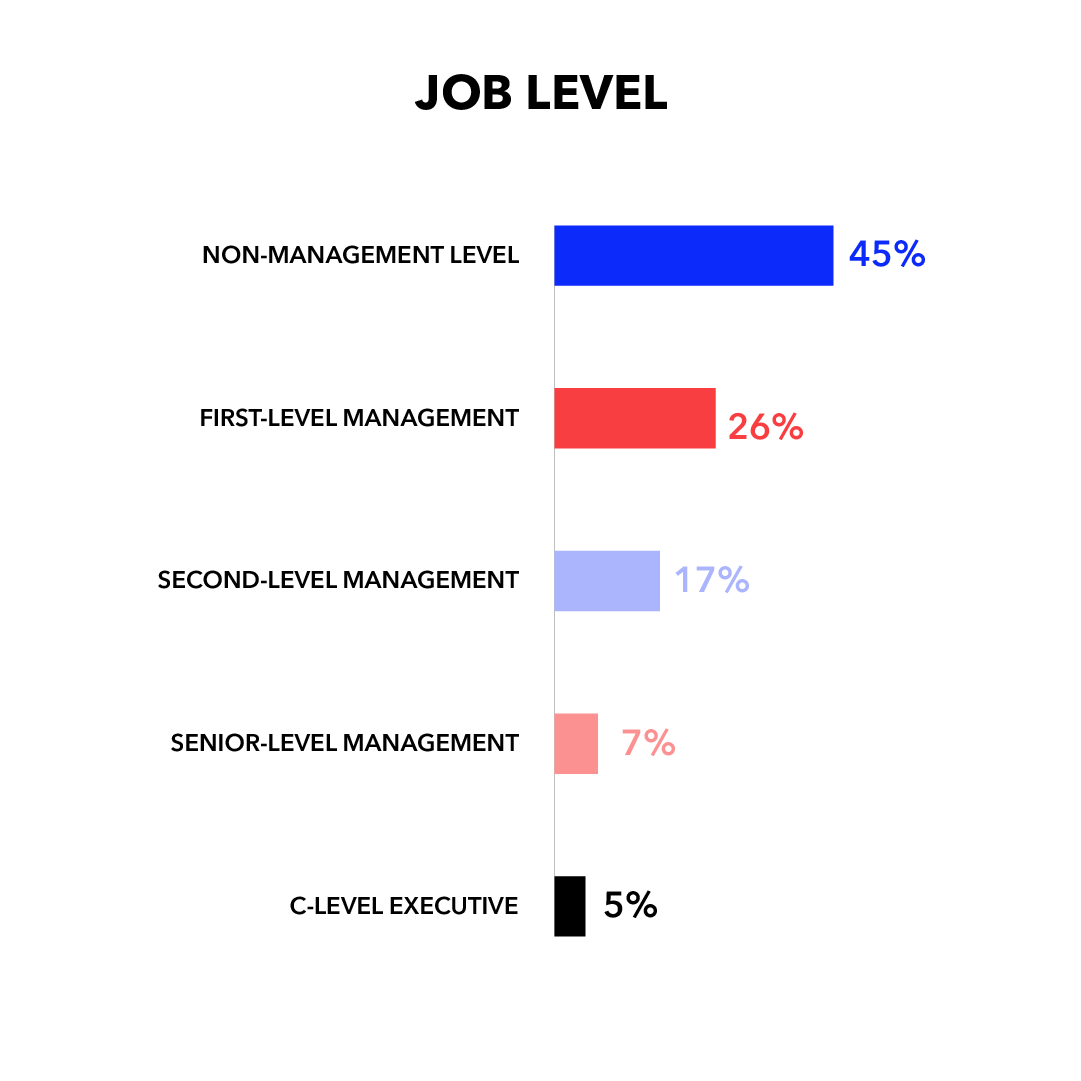 Job Level: Non-Management Level 45%; First-Level Management 26%; Second-Level Management 17%; Senior-Level Management 7%; C-Level Executive 5%