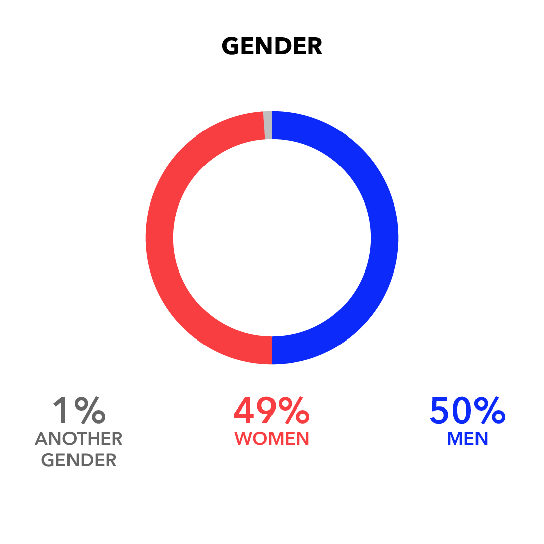 Gender: Man 50%; Woman 49%; Another Gender 1%
