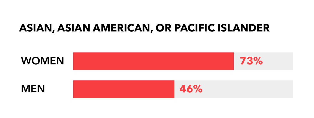 Asian, Asian American, or Pacific Islander: Women 73%; Men 46%