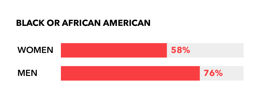 Black or African American: Women 58%; Men 76%