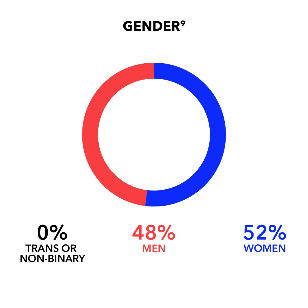 Gender: Man 48%; Woman 52%; Trans or Non-Binary 0%
