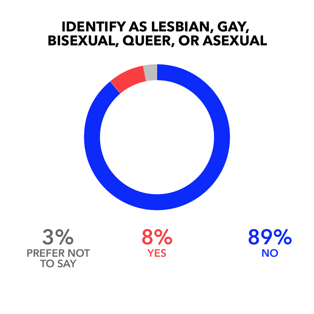 Identify as Lesbian, Gay, Bisexual, Queer, or Asexual: No 89%; Yes 8%; Prefer Not to Say 3%