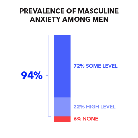 Prevalence of Masculine Anxiety Among Men: 94% (72% some level, 22% high level); 6% none