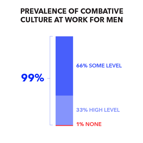 Prevalence of Combative Culture at Work for Men: 99% (66% some level, 33% high level); 1% none