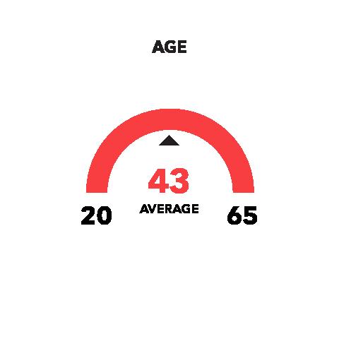 Age: Average 43 years old; Range 20-65 years old