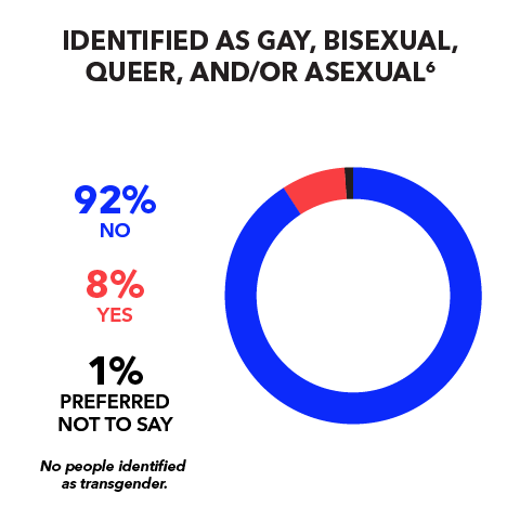 Identify as Gay, Bisexual, Queer, and/or Asexual: 92% No; 8% Yes; Preferred Not to Say 1%; No people identify as transgender.