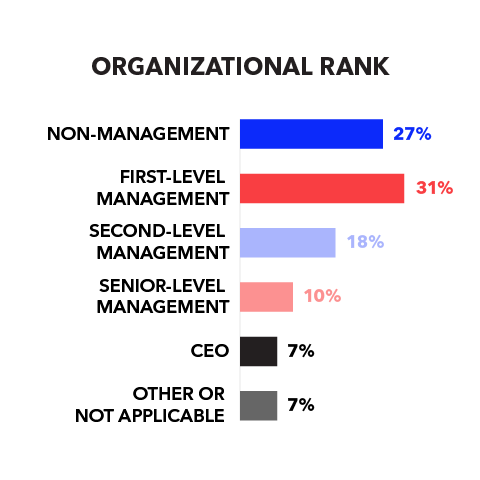 Organizational Rank: 27% Non-management; 31% First-level management; 18% Second-level management; 10% Senior-level management; 7% CEO; 7% Other or not applicable