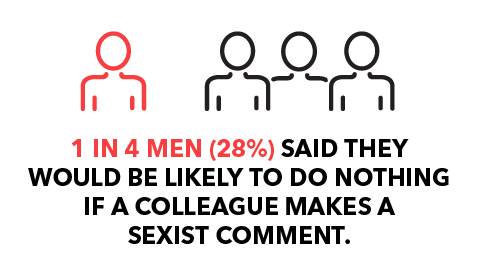 1 in 4 men (28%) said they would be likely to do nothing if a colleague makes a sexist comment.