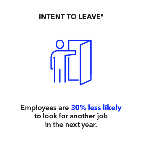 Intent to Leave: Employees are 30% less likely to look for another job in the next year.