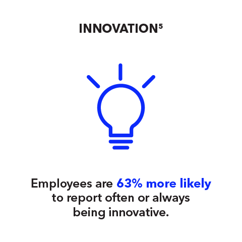 Innovation: Employees are 63% more likely to report often or always being innovative.