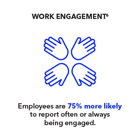 Work Engagement: Employees are 75% more likely to report often or always being engaged.