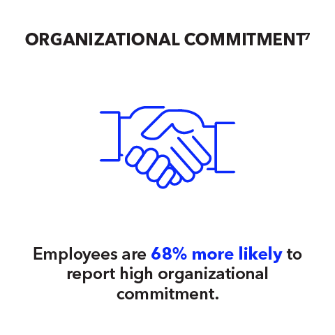 Organizational Commitment: Employees are 68% more likely to report high organizational commitment.