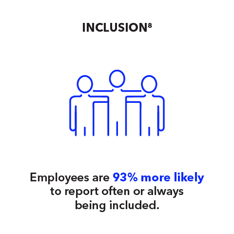 Inclusion: Employees are 93% more likely to report often or always being included.