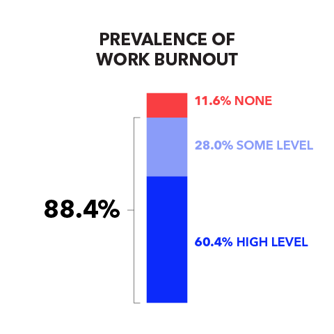 Prevalence of Work Burnout: 88.4% (60.4% High Level, 28.0% Some Level), 11.6% None