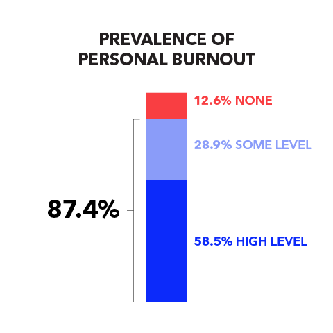 Prevalence of Personal Burnout: 87.4% (58.5% High Level, 28.9% Some Level), 12.6% None