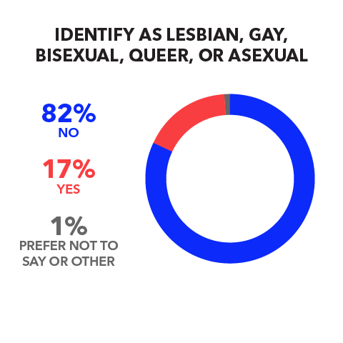 Identify as Lesbian, Gay, Bisexual, Queer, or Asexual  No 82% Yes 17% Prefer not to say or other 1%