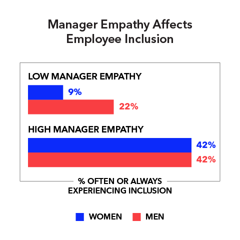 Manager Empathy Affects Employee Inclusion (% often or always experiencing inclusion)  Low manager empathy: Women 9% Men 22%  High manager empathy: Women 42% Men 42%