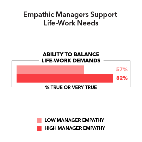 Empathic Managers Support Life-Work Needs  Ability to balance life-work demands (% true or very true): Low manager empathy 57% High manager empathy 82%
