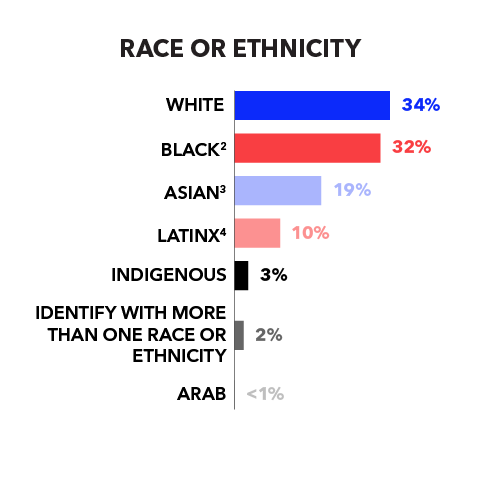 Race or Ethnicity White 34% Black 32% Asian 19% Latinx 10% Indigenous 3% Identify with more than one race or ethnicity 2% Arab <1%