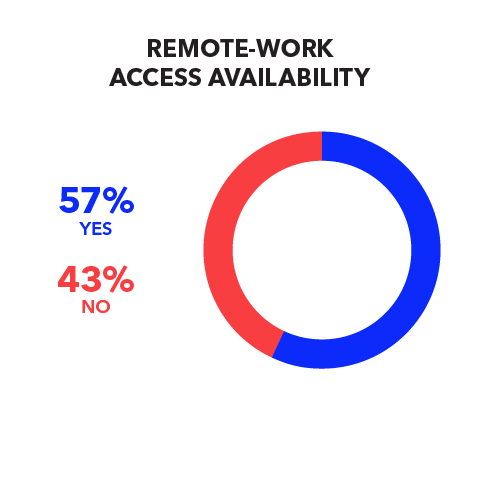 Remote-Work Access Availability  Yes 57% No 43%