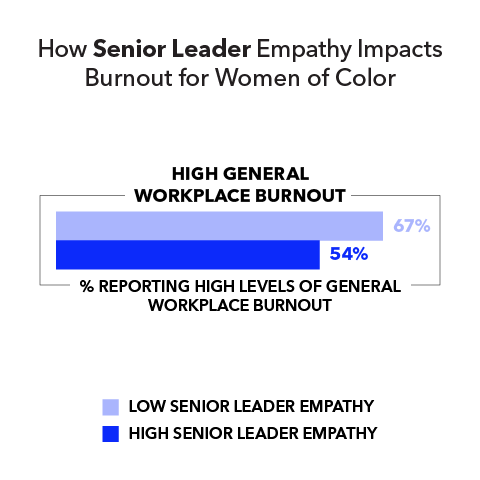 How Senior Leader Empathy Impacts Burnout for Women of Color  High general workplace burnout (% reporting high levels of general workplace burnout): Low senior leader empathy 67% High senior leader empathy 54%