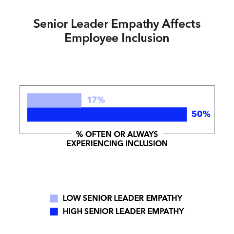 Senior Leader Empathy Affects Employee Inclusion (% often or always experiencing inclusion)  Low senior leader empathy 17% High senior leader empathy 50%