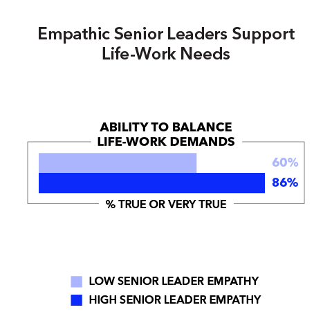 Empathic Senior Leaders Support Life-Work Needs  Ability to balance life-work demands (% true or very true): Low senior leader empathy 60% High senior leader empathy 86%