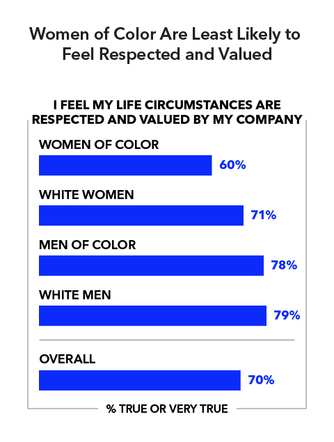 Women of Color Are Least Likely to Feel Respected and Valued  I feel my life circumstances are respected and valued by my company (% true or very true): Women of color 60% White women 71% Men of color 78% White men 79% Overall 70%