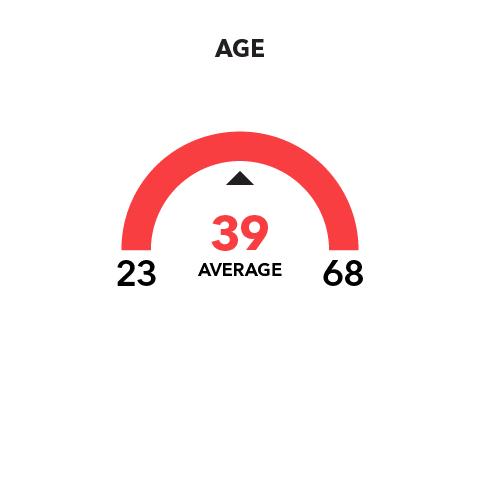 Age  Range: 23-68 Average: 39