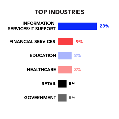 Top Industries  Information Services/IT Support 23% Financial Services 9% Education 8% Healthcare 8% Retail 5% Government 5%