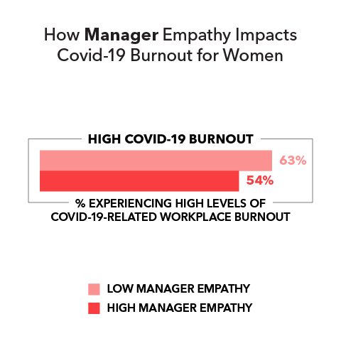 How Manager Empathy Impacts Covid-19 Burnout for Women  High Covid-19 burnout (% experiencing high levels of Covid-19-related workplace burnout): Low manager empathy 63% High manager empathy 54%