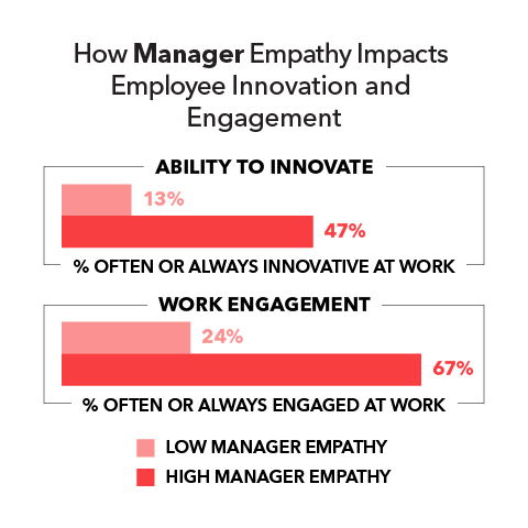 How Manager Empathy Impacts Employee Innovation and Engagement  Ability to innovate: Low manager empathy 13% High manager empathy 47%  Work management: Low manager empathy 24% High manager empathy 67%
