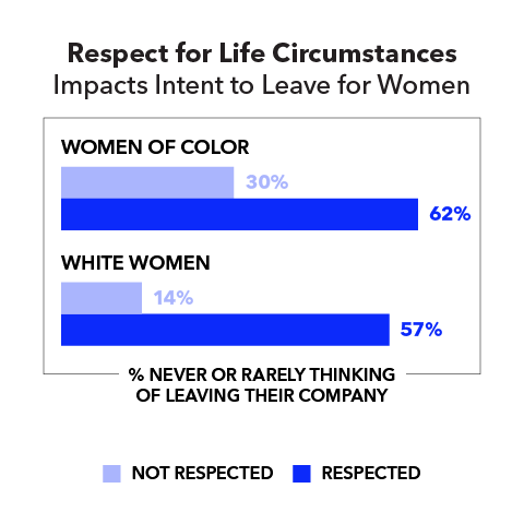 Respect for Life Circumstances Impacts Intent to Leave for Women (% never or rarely thinking of leaving their company)  Women of color: Not respected 30% Respected 62%  White women: Not respected 14% Respected 57%