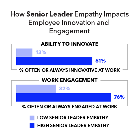 How Senior Leader Empathy Impacts Employee Innovation and Engagement  Ability to innovate: Low senior leader empathy 13% High senior leader empathy 61%  Work management: Low senior leader empathy 32% High senior leader empathy 76%