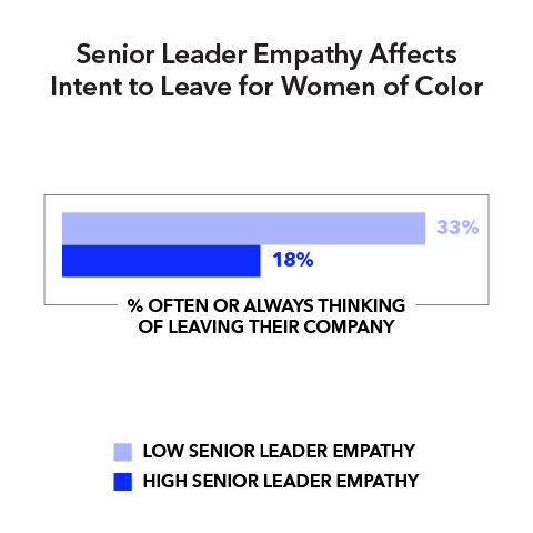 Senior Leader Empathy Affects Intent to Leave for Women of Color (% often or always thinking or leaving their company)  Low senior leader empathy 33% High senior leader empathy 18%